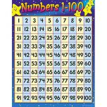 Learning Chart - Numbers 0-100